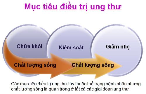 dieu tri ung thu nhu the nao1